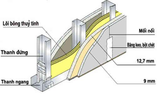 Vách thạch cao cách âm được cấu tạo như thế nào?