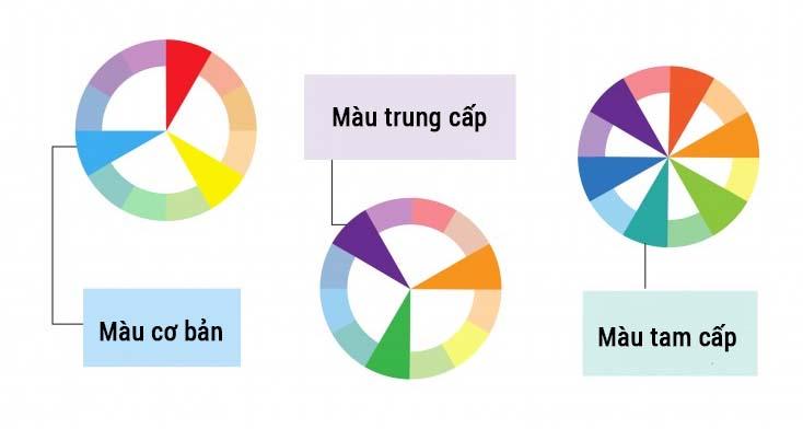 bánh xe phối màu, màu cơ bản, màu trung cấp, màu tam cấp