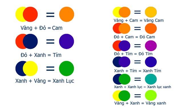 pha màu, cách và bảng pha màu