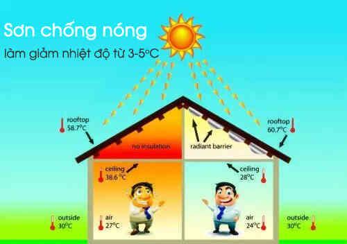 cách chống nóng cho nhà