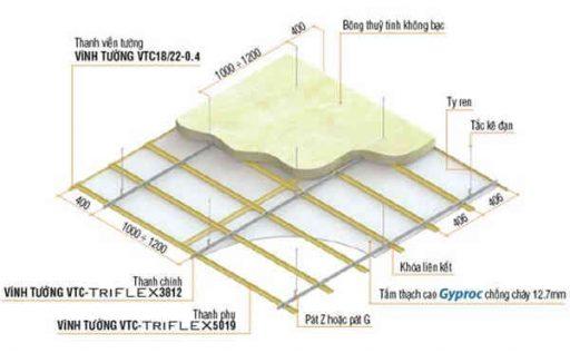 cấu trúc trần thạch cao